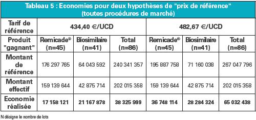 Economies pour deux hypothèses de prix de référence