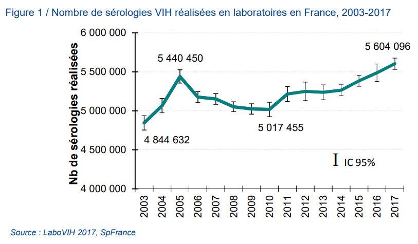 Nombre de sérologies VIH réalisées en laboratoire en France, 2003-2017