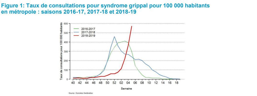 Taux de consultations pour syndrome grippal (figure extraite du bulletin de Santé publique France)