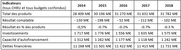 Les principaux indicateurs financiers des CHU