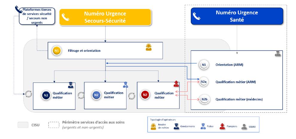 Le modèle organisationnel A proposé par la mission Marcus se traduit par un système de double numéros santé et secours.