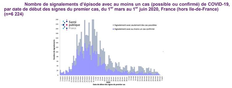 Point épidémiologique du 5 juin -Santé publique France