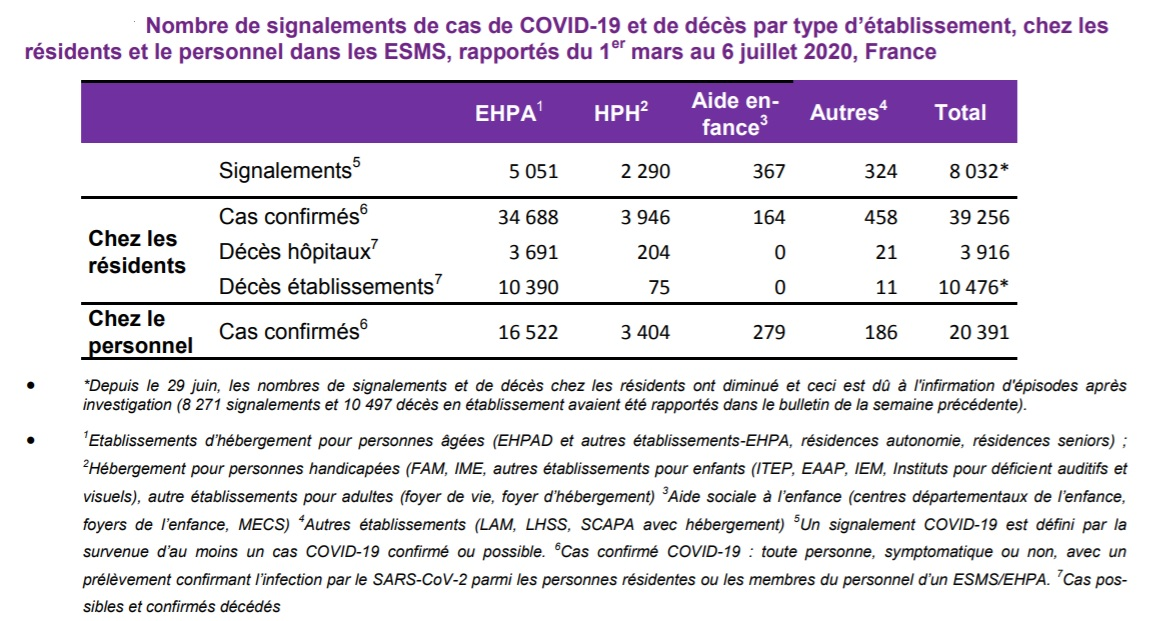 Santé publique France - point épidémiologique daté du 9 juillet