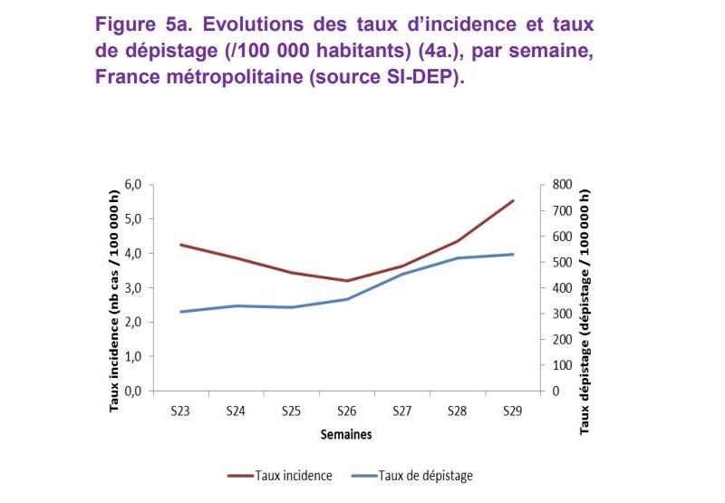 Graphe: Santé publique France