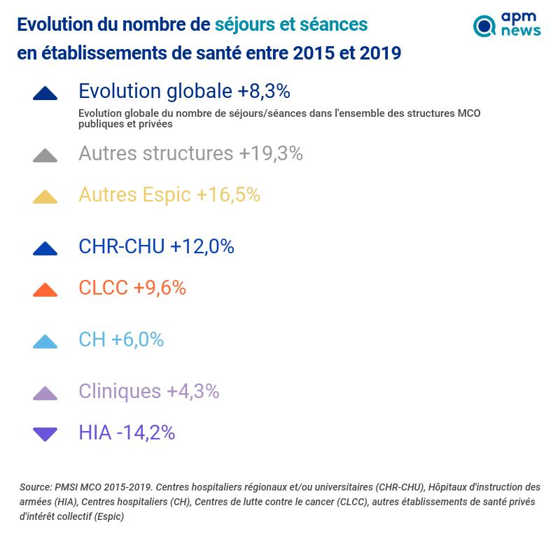 Evolution du nombre de séjours et séances  en établissements de santé entre 2015 et 2019