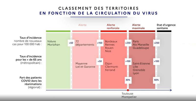 Diapositive présentée par Olivier Véran (capture d'écran)