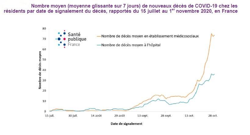 Graphe réalisé par SPF