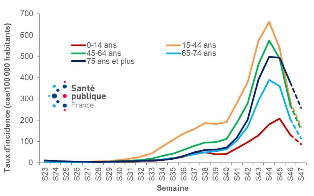 Evolution des taux d'incidence Covid-19 en fonction des classes d'âge (source: bulletin SPF)