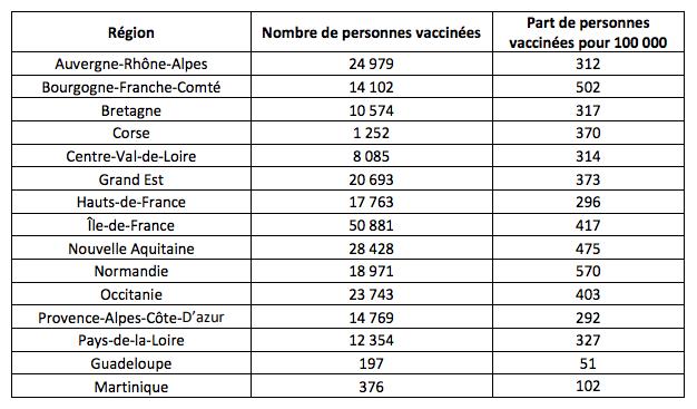 Nombre de personnes vaccinées contre le Covid-19 en France au mercredi 13 janvier 2021 (DGS)