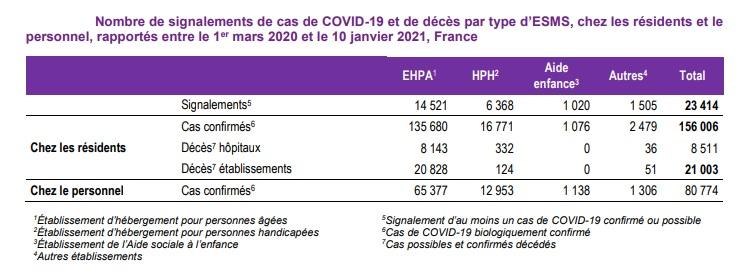 Bulletin épidémiologique Covid-19 de Santé publique France du 14 janvier 2021