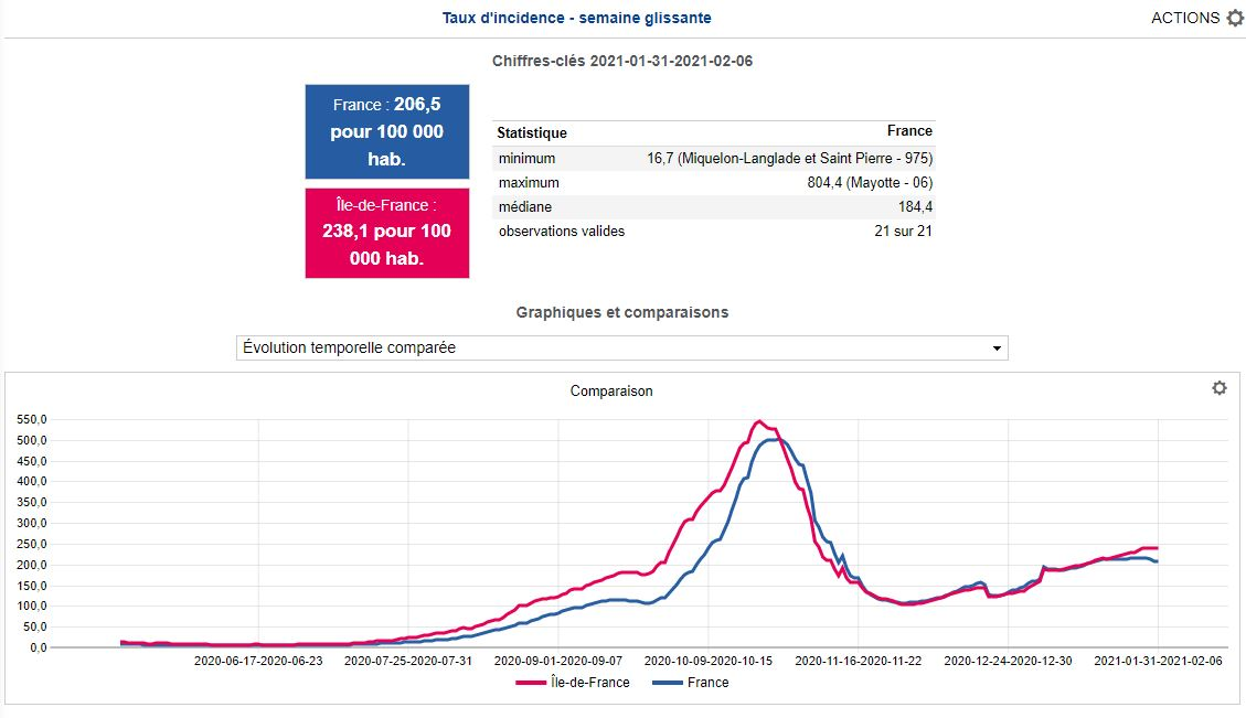 Incidence des infections à Sars-CoV-2 en France et en Ile-de-France (source: Géodes)