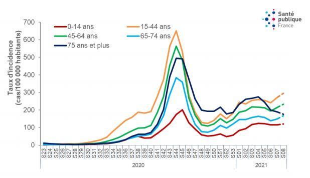 Evolution des taux d'incidence des cas de Covid-19 selon les classes d'âge, au 3 mars. Graphe: bulletin SPF