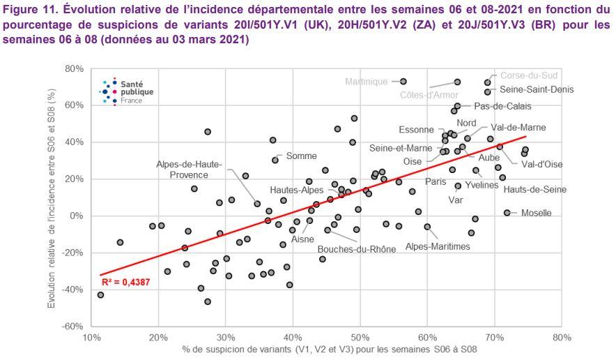Graphe: bulletin SPF
