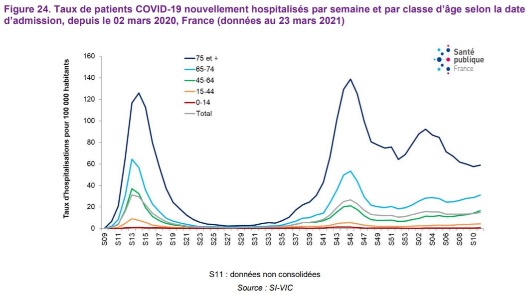 Nouvelles hospitalisations par semaine et par classe d'âge
