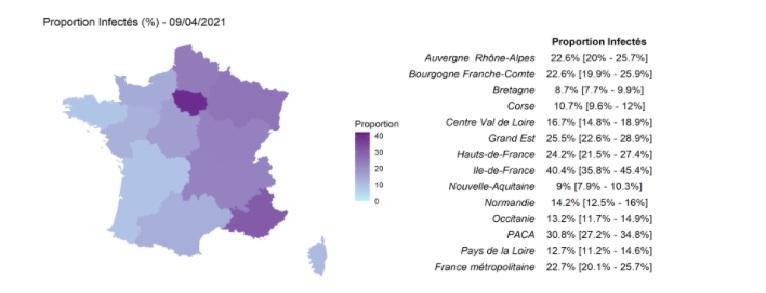 Proportion d'adultes ayant été infectée par le Sars-CoV-2 dans les régions métropolitaines - source Institut Pasteur