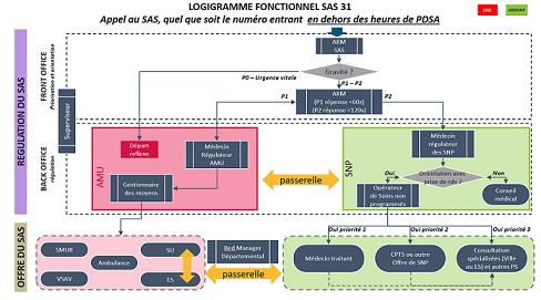 Organisation du SAS Haute-Garonne